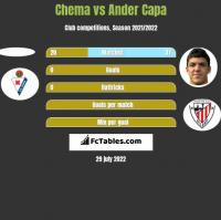 Chema vs Ander Capa h2h player stats