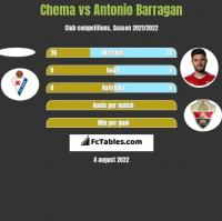Chema vs Antonio Barragan h2h player stats