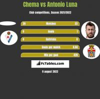 Chema vs Antonio Luna h2h player stats