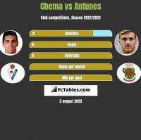 Chema vs Antunes h2h player stats