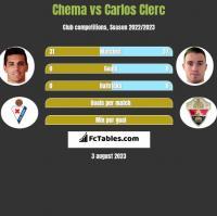 Chema vs Carlos Clerc h2h player stats