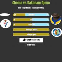 Chema vs Dakonam Djene h2h player stats