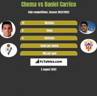 Chema vs Daniel Carrico h2h player stats