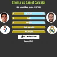 Chema vs Daniel Carvajal h2h player stats