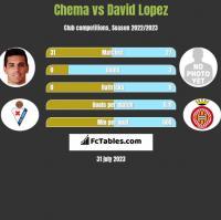Chema vs David Lopez h2h player stats