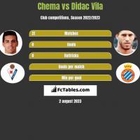 Chema vs Didac Vila h2h player stats