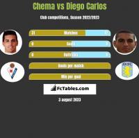 Chema vs Diego Carlos h2h player stats