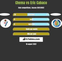 Chema vs Eric Cabaco h2h player stats