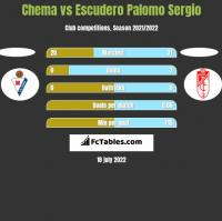 Chema vs Escudero Palomo Sergio h2h player stats