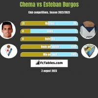 Chema vs Esteban Burgos h2h player stats