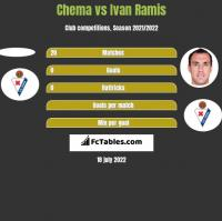 Chema vs Ivan Ramis h2h player stats