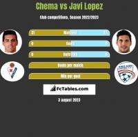 Chema vs Javi Lopez h2h player stats