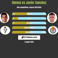 Chema vs Javier Sanchez h2h player stats