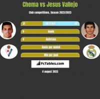 Chema vs Jesus Vallejo h2h player stats