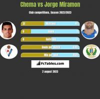 Chema vs Jorge Miramon h2h player stats