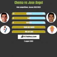 Chema vs Jose Angel h2h player stats
