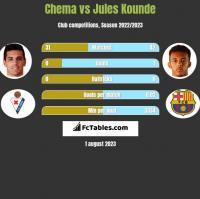 Chema vs Jules Kounde h2h player stats