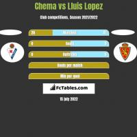 Chema vs Lluis Lopez h2h player stats
