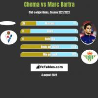 Chema vs Marc Bartra h2h player stats