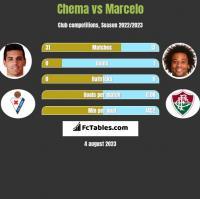 Chema vs Marcelo h2h player stats