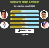 Chema vs Mario Hermoso h2h player stats