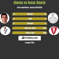 Chema vs Oscar Duarte h2h player stats
