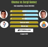 Chema vs Sergi Gomez h2h player stats