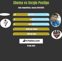 Chema vs Sergio Postigo h2h player stats