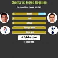 Chema vs Sergio Reguilon h2h player stats