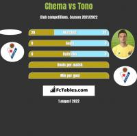 Chema vs Tono h2h player stats