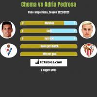 Chema vs Adria Pedrosa h2h player stats