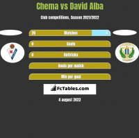 Chema vs David Alba h2h player stats