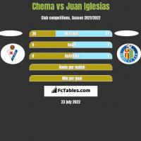 Chema vs Juan Iglesias h2h player stats