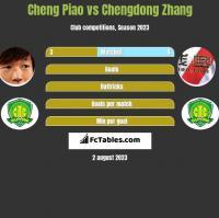 Cheng Piao vs Chengdong Zhang h2h player stats