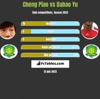 Cheng Piao vs Dabao Yu h2h player stats