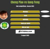 Cheng Piao vs Gang Feng h2h player stats
