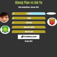 Cheng Piao vs Hai Yu h2h player stats