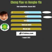 Cheng Piao vs Hongbo Yin h2h player stats