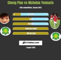 Cheng Piao vs Nicholas Yennaris h2h player stats