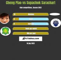 Cheng Piao vs Supachok Sarachart h2h player stats