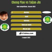 Cheng Piao vs Taijan Jin h2h player stats