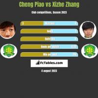 Cheng Piao vs Xizhe Zhang h2h player stats