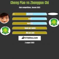 Cheng Piao vs Zhongguo Chi h2h player stats