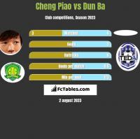 Cheng Piao vs Dun Ba h2h player stats