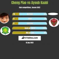 Cheng Piao vs Ayoub Kaabi h2h player stats