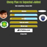 Cheng Piao vs Supachai Jaided h2h player stats