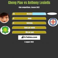 Cheng Piao vs Anthony Lesiotis h2h player stats