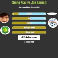 Cheng Piao vs Jay Barnett h2h player stats