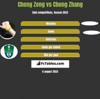 Cheng Zeng vs Chong Zhang h2h player stats