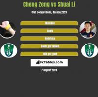 Cheng Zeng vs Shuai Li h2h player stats